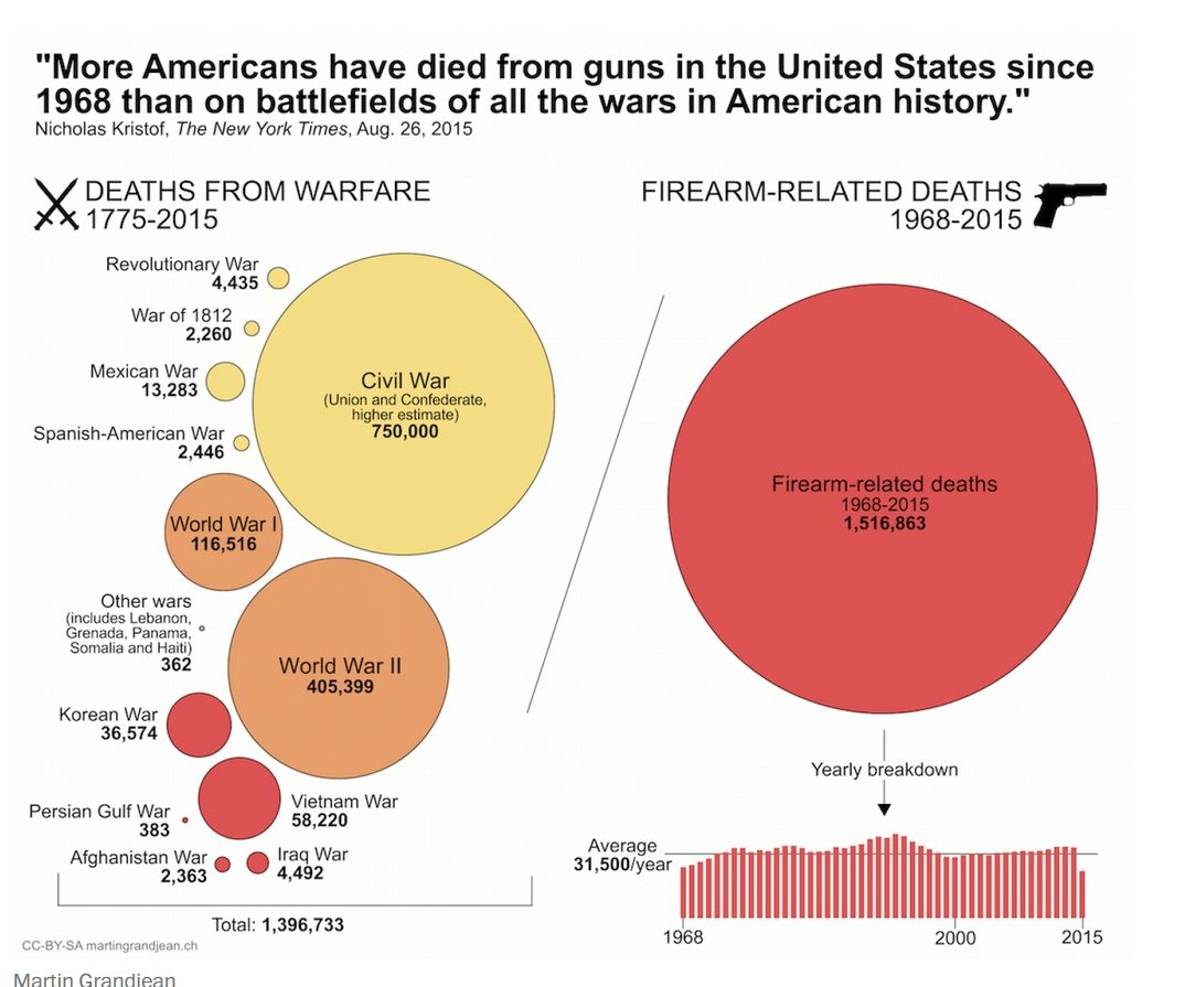 IThis statistic about gun violence in America seems hard to believe, but is true